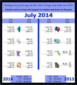 2013-2014 July Comparison